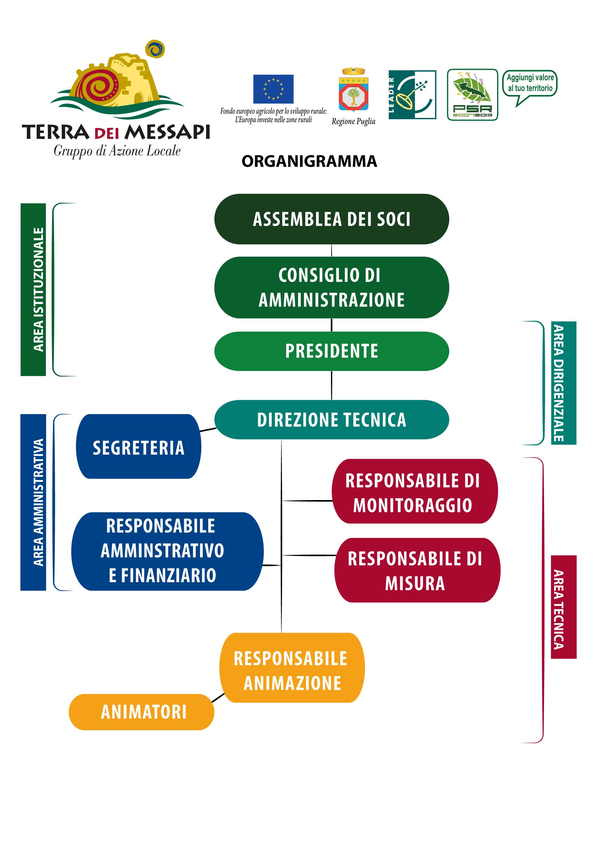 ORGANIGRAMMA-GAL-TERRA-DEI-MESSAPI